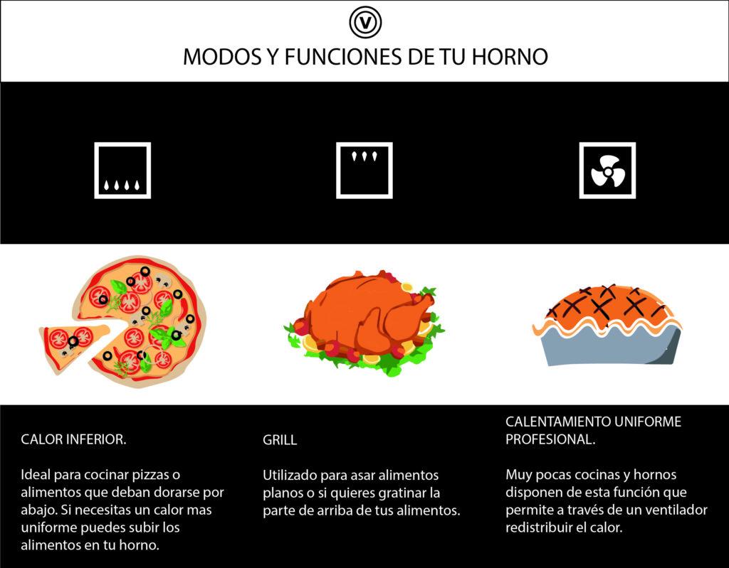 MODOS Y FUNCIONES DE TU HORNO